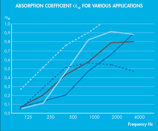 courbe-absorption-acoustique-gb